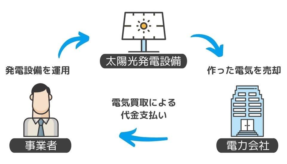 光 発電 投資 太陽